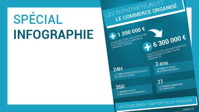 Infographie : les Entreprêteurs et le commerce organisé